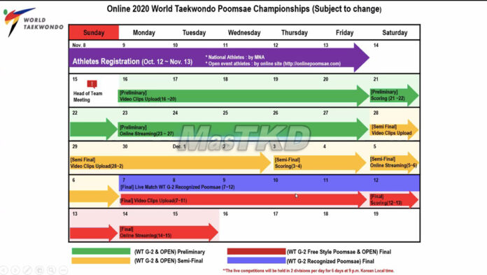 2020 World Online Poomsae Championships Drawing of lots and schedule