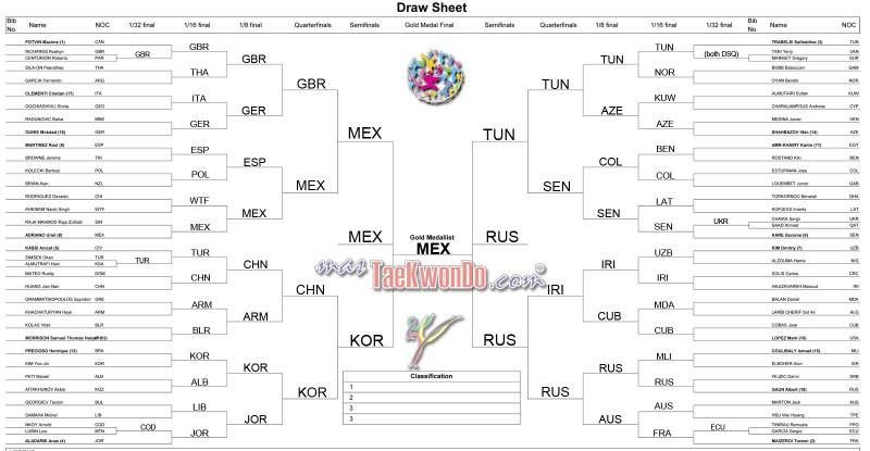 2013-07-16_(63364)x_WTC_Puebla-2012_Drawing-lots_M-74_mT