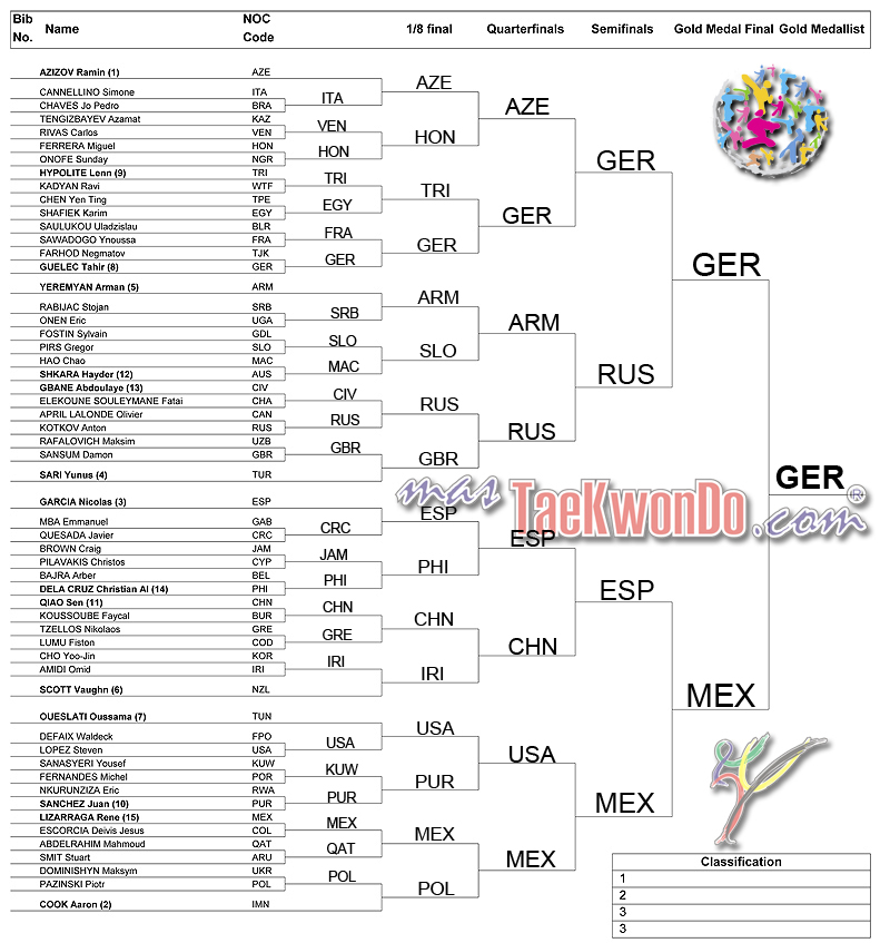 2013-07-21_(65889)x_WTC_Puebla-2013_Drawing-lots_M-80_mT