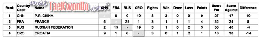 Round-Robin-Summary-F-Final