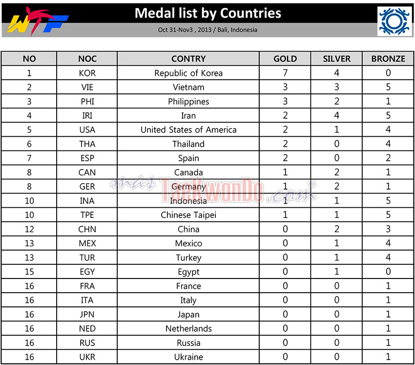 Medalist_by_nations