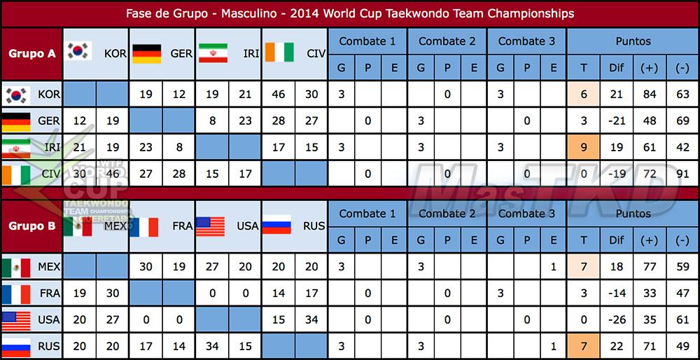Resultados de la Fase de Grupo  (Masculino) de la Copa del Mundo Por Equipos de Taekwondo 2014