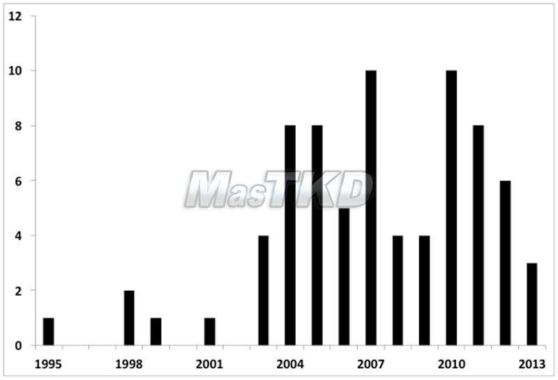 Gráfico 1. Evolución temporal de los artículos relativos al Taekwondo.