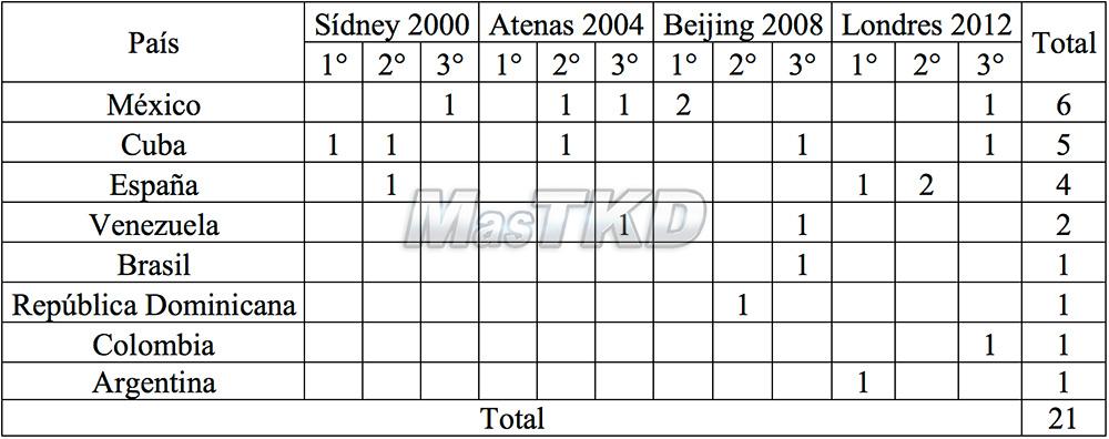 Tabla 4. Resultado histórico de los países Iberoamericanos en los JJOO para la especialidad de Taekwondo.
