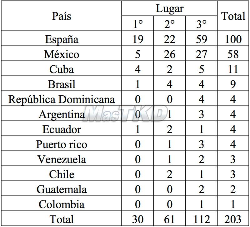 Tabla 5. Resultado histórico de los países Iberoamericanos en los campeonatos mundiales para la especialidad de Taekwondo.