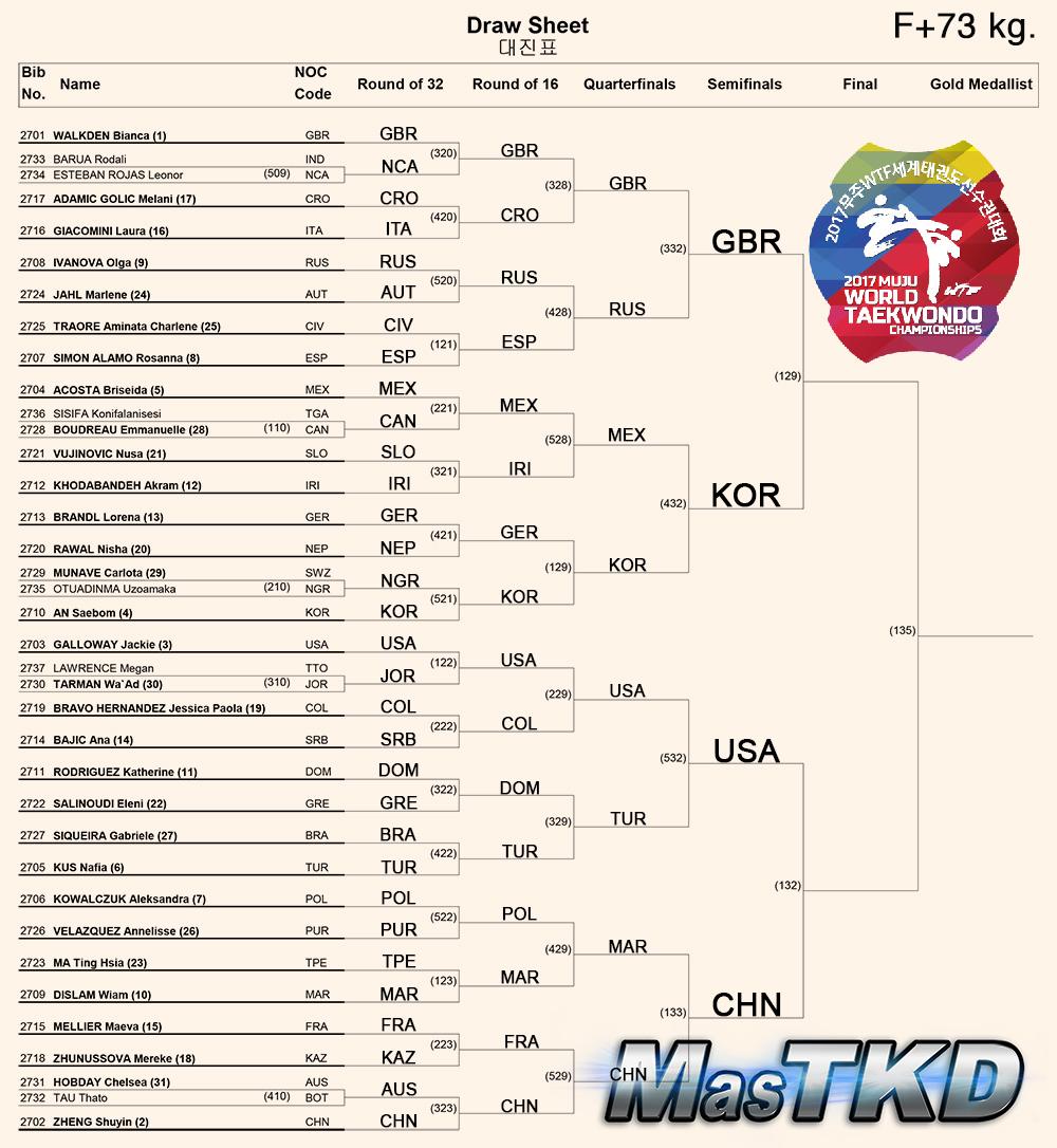 Draw-Sheet_WomenO73kg_Muju2017_S