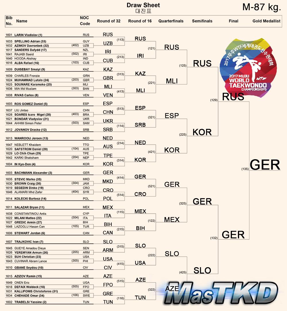 Draw-Sheet_Men-87kg_Muju2017ok