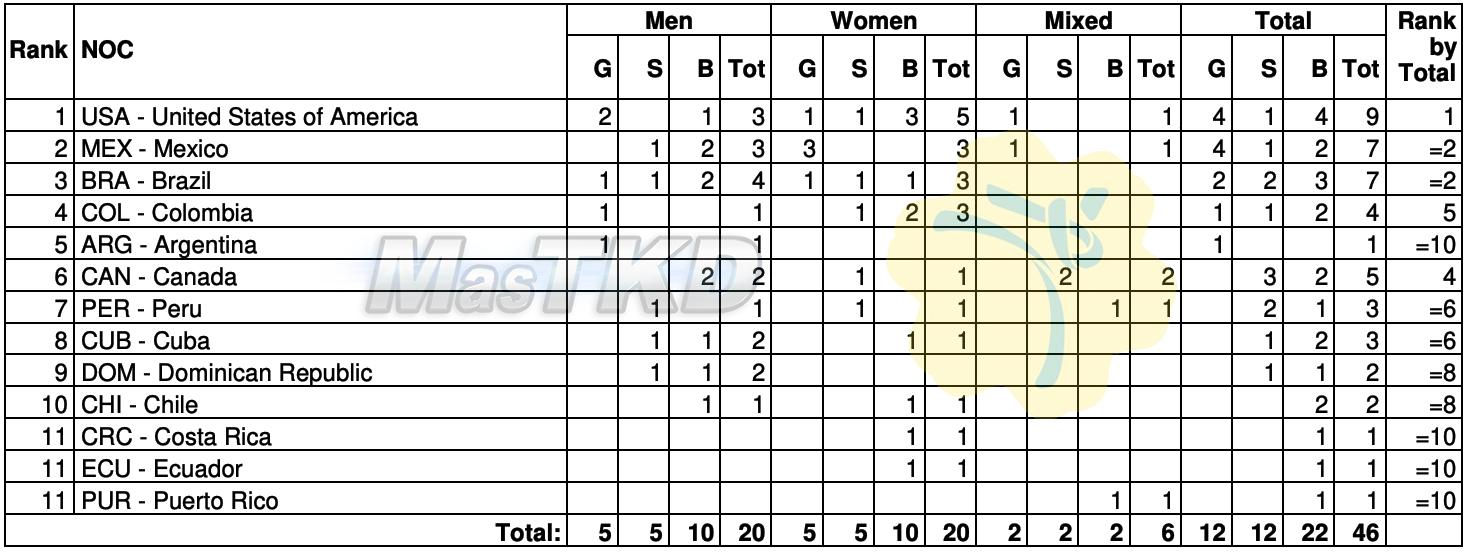 Medallero_Taekwondo-Juegos-Panamericanos-Lima-2019