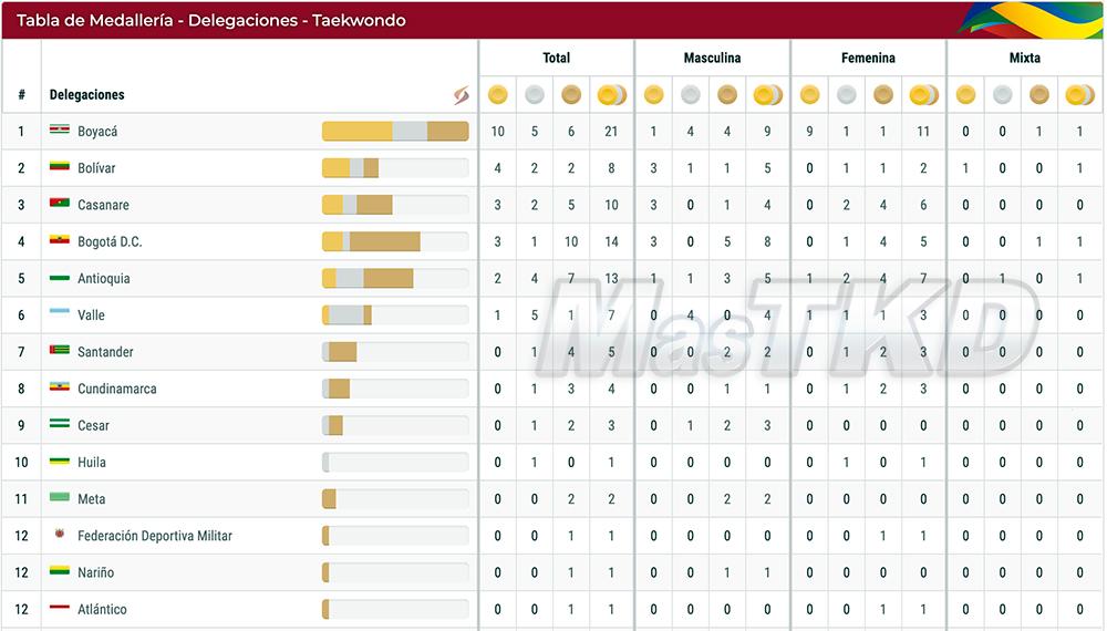 20191130_Juegos-Deportivos-Nacionales-Bolivar-2019_medallero_